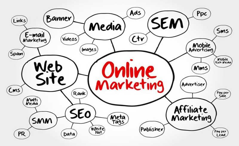 Mức độ phức tạp của chiến dịch Marketing Online